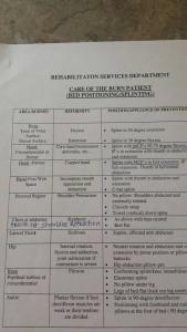met level chart for burn patient