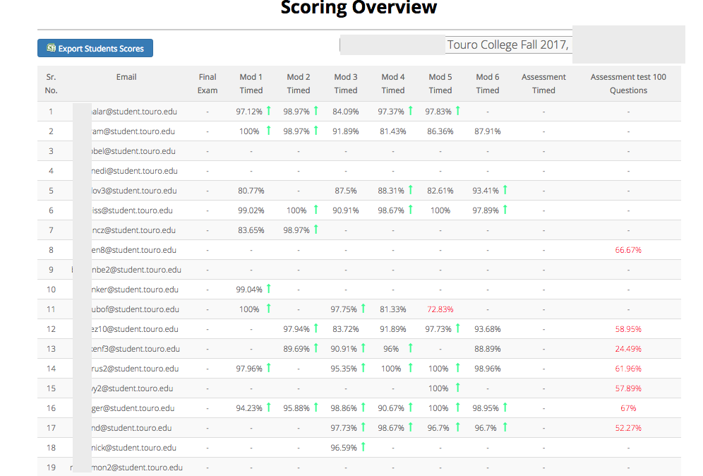Scoring Overview